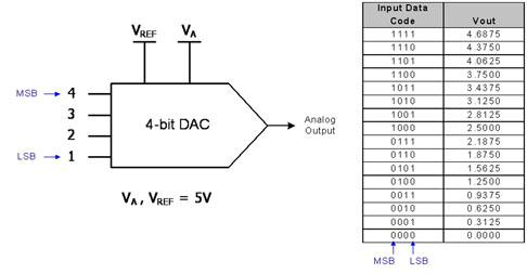 对于输入数据代码,数字模拟转换器可使用普通二进制或二补码系统,其中