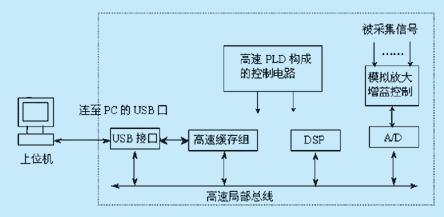 虚拟示波器,电脑usb示波器,是替代台式机的首选
